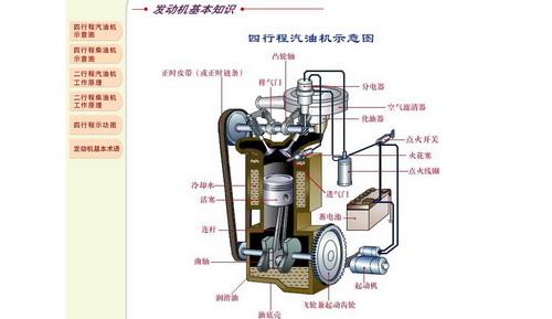 《汽车发动机构造》清华大学教学软件库出品(html格式